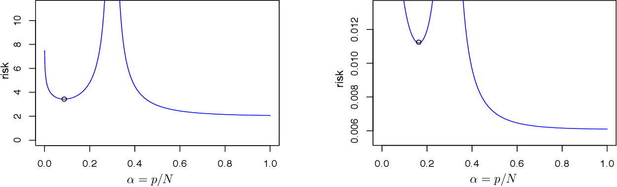 Figure 1 for How many variables should be entered in a principal component regression equation?