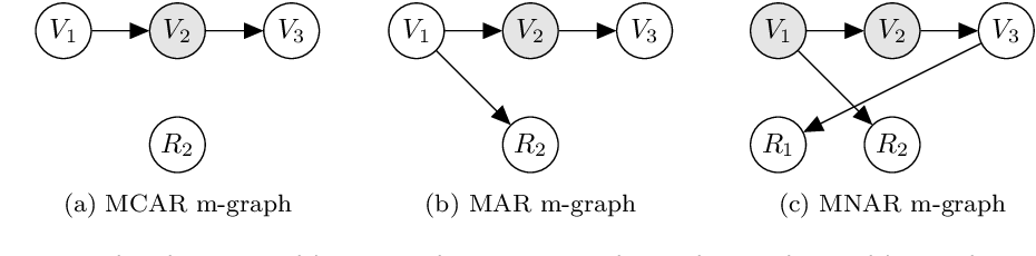 Figure 1 for Greedy structure learning from data that contains systematic missing values