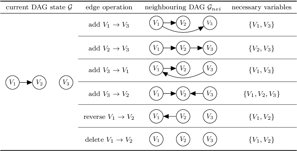 Figure 2 for Greedy structure learning from data that contains systematic missing values
