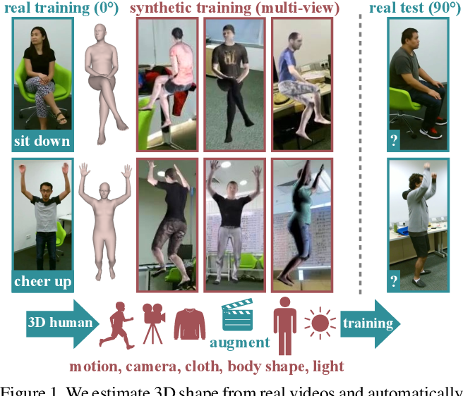 Figure 1 for Synthetic Humans for Action Recognition from Unseen Viewpoints