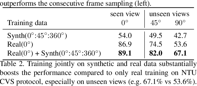Figure 4 for Synthetic Humans for Action Recognition from Unseen Viewpoints