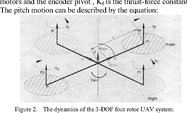 Figure 2 from The H_Infinity Robust Control Algorithm of the 3-DOF