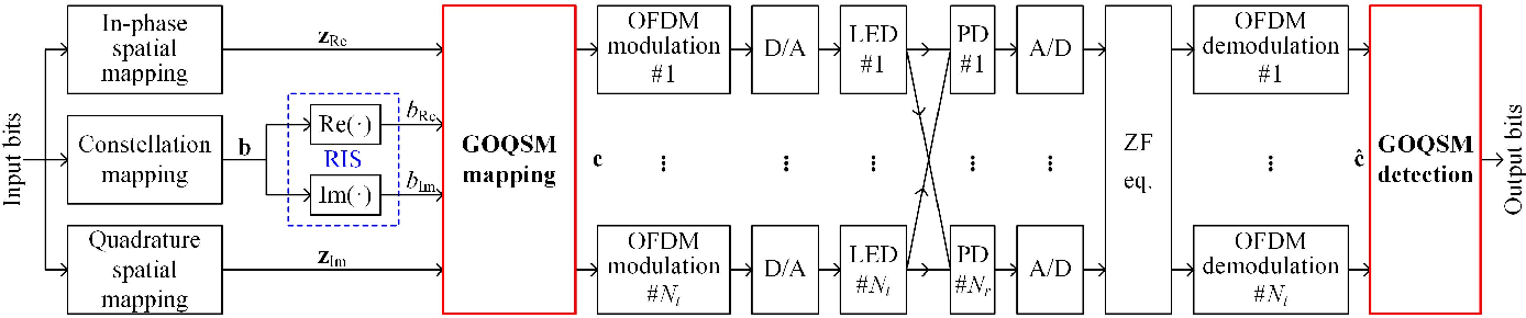 Figure 1 for Deep Learning-Aided OFDM-Based Generalized Optical Quadrature Spatial Modulation