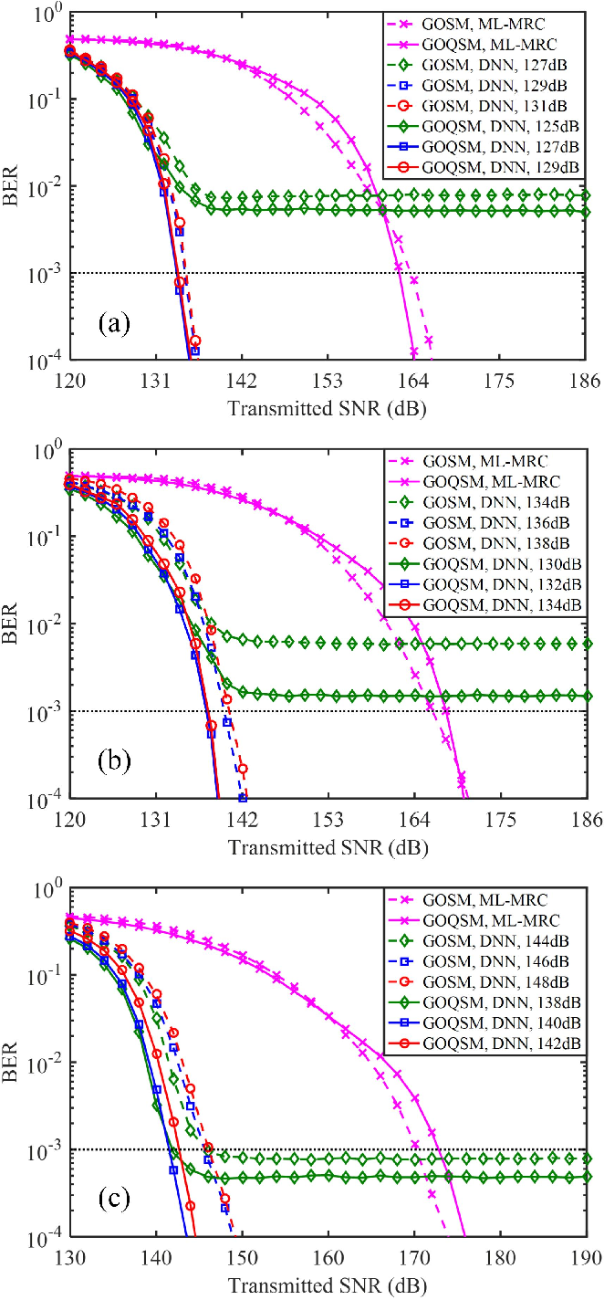 Figure 4 for Deep Learning-Aided OFDM-Based Generalized Optical Quadrature Spatial Modulation