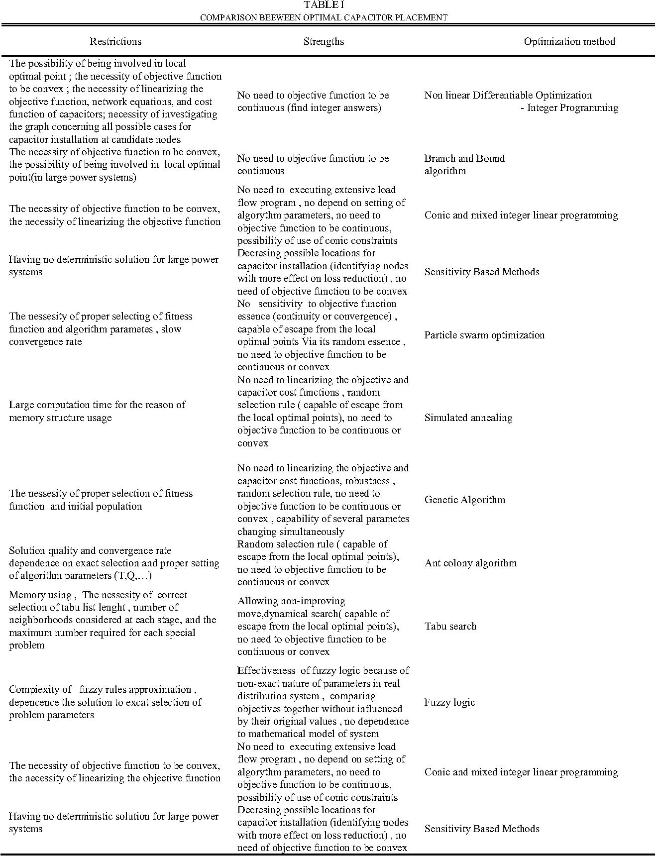 PDF] Optimization techniques on reactive electric power compensation