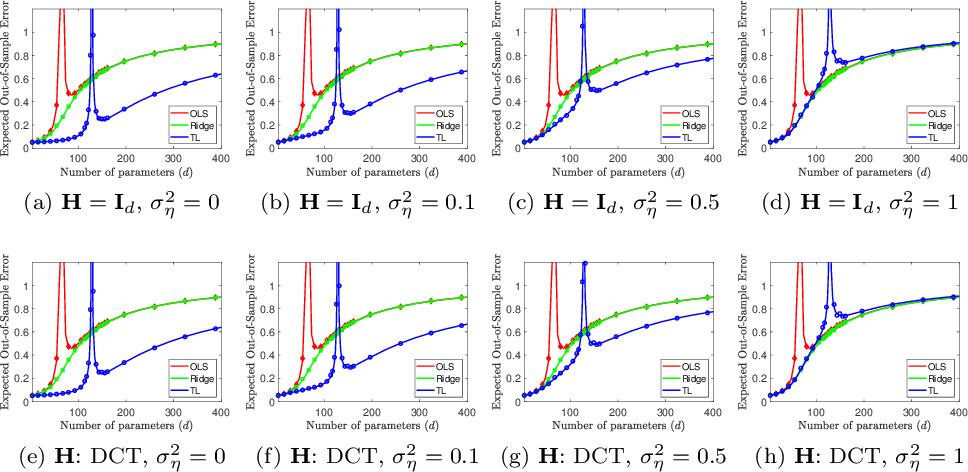 Figure 2 for Transfer Learning Can Outperform the True Prior in Double Descent Regularization