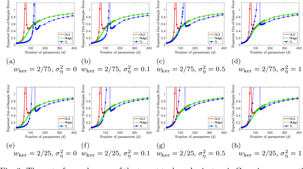Figure 3 for Transfer Learning Can Outperform the True Prior in Double Descent Regularization