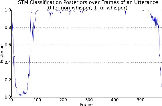 Figure 1 for LSTM-based Whisper Detection