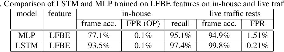 Figure 2 for LSTM-based Whisper Detection