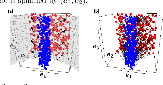 Figure 3 for Sufficient dimension reduction for classification using principal optimal transport direction