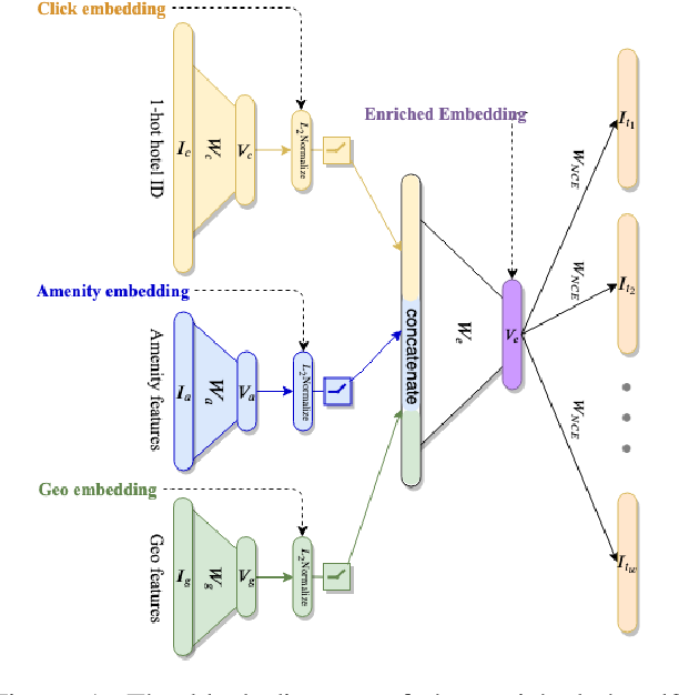 Figure 1 for Hotel2vec: Learning Attribute-Aware Hotel Embeddings with Self-Supervision