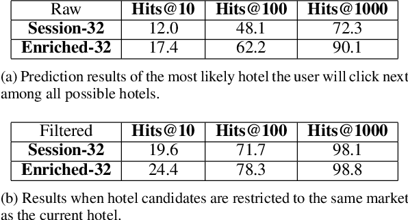 Figure 2 for Hotel2vec: Learning Attribute-Aware Hotel Embeddings with Self-Supervision