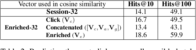 Figure 3 for Hotel2vec: Learning Attribute-Aware Hotel Embeddings with Self-Supervision