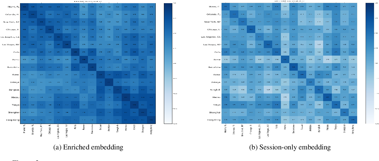 Figure 4 for Hotel2vec: Learning Attribute-Aware Hotel Embeddings with Self-Supervision