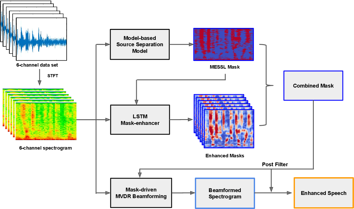 Figure 1 for Enhancement of Spatial Clustering-Based Time-Frequency Masks using LSTM Neural Networks