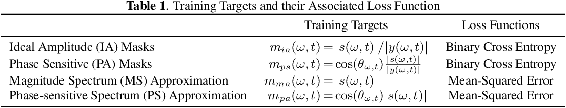 Figure 2 for Enhancement of Spatial Clustering-Based Time-Frequency Masks using LSTM Neural Networks
