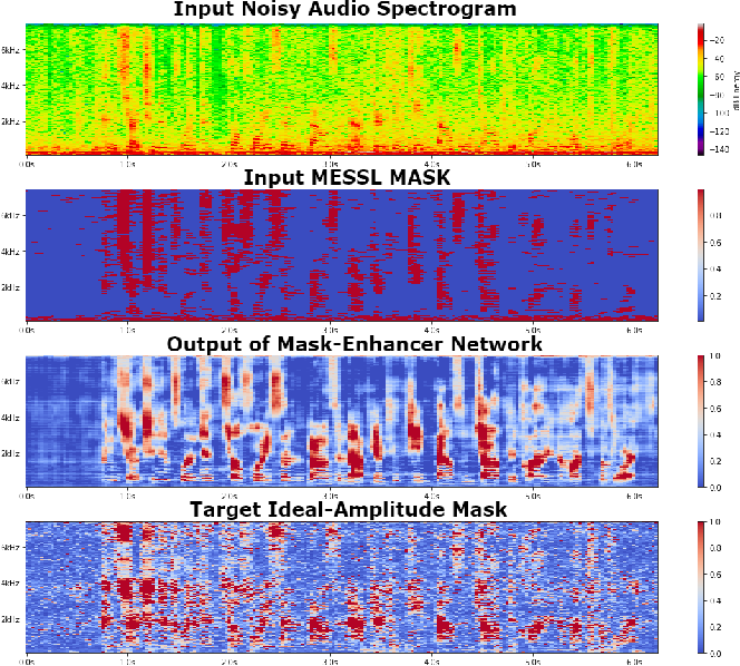 Figure 3 for Enhancement of Spatial Clustering-Based Time-Frequency Masks using LSTM Neural Networks