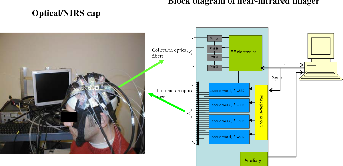 Figure 1 from concurrent near infrared spectroscopy nirs and nirs helmet and block diagram of the near infrared imager ccuart Gallery