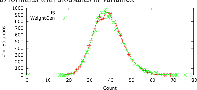 Figure 3 for Distribution-Aware Sampling and Weighted Model Counting for SAT