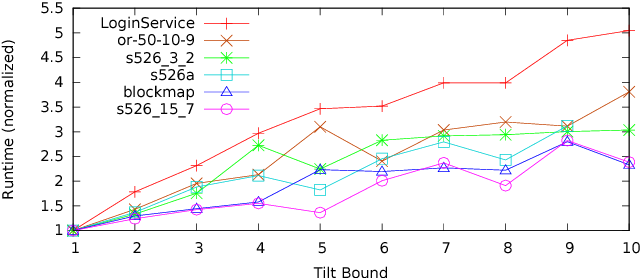 Figure 4 for Distribution-Aware Sampling and Weighted Model Counting for SAT