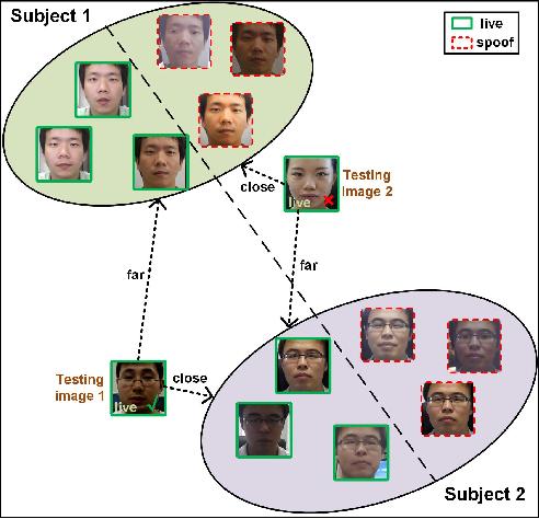 Figure 1 for Cross-domain Face Presentation Attack Detection via Multi-domain Disentangled Representation Learning