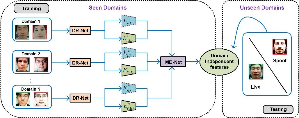 Figure 3 for Cross-domain Face Presentation Attack Detection via Multi-domain Disentangled Representation Learning