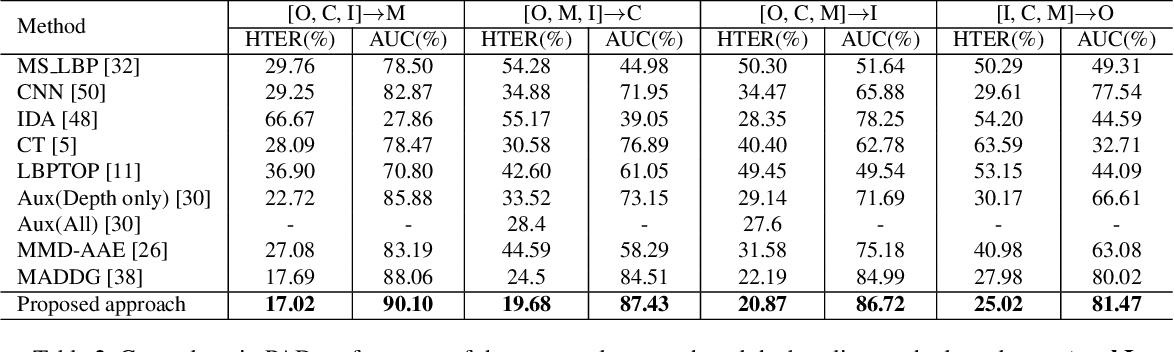 Figure 4 for Cross-domain Face Presentation Attack Detection via Multi-domain Disentangled Representation Learning