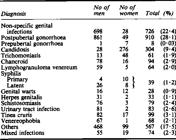 Non-sexually transmitted infections in hospitals