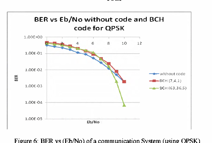 Performance analysis of BPSK and QPSK using error correcting code