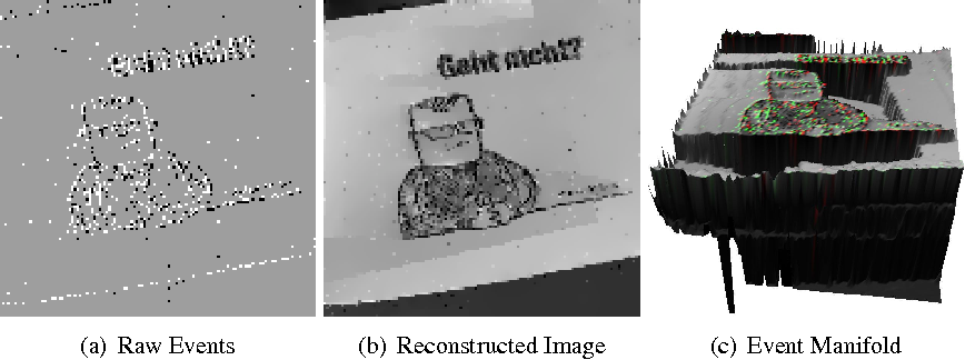 Figure 1 for Real-Time Intensity-Image Reconstruction for Event Cameras Using Manifold Regularisation