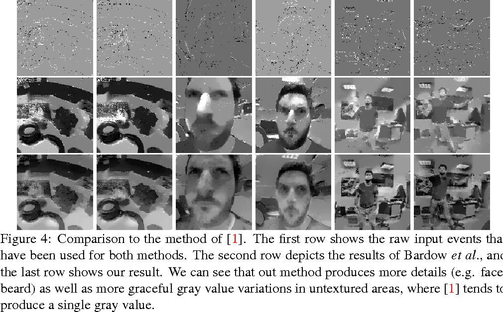 Figure 4 for Real-Time Intensity-Image Reconstruction for Event Cameras Using Manifold Regularisation