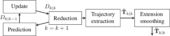 Figure 1 for Extended Object Tracking Using Sets Of Trajectories with a PHD Filter