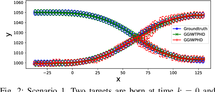 Figure 2 for Extended Object Tracking Using Sets Of Trajectories with a PHD Filter