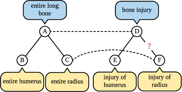 Figure 1 for TGE-PS: Text-driven Graph Embedding with Pairs Sampling