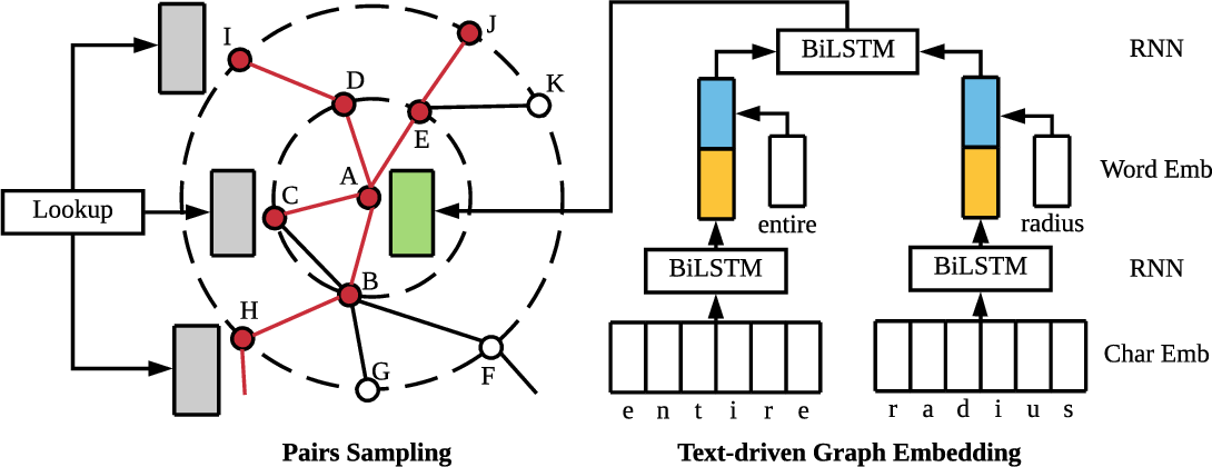 Figure 3 for TGE-PS: Text-driven Graph Embedding with Pairs Sampling