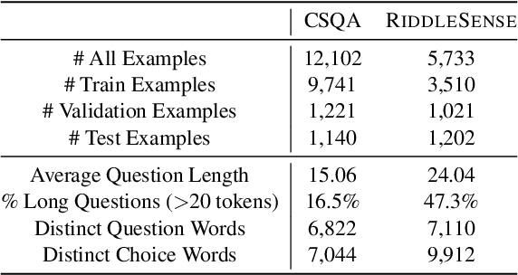 Figure 1 for RiddleSense: Answering Riddle Questions as Commonsense Reasoning
