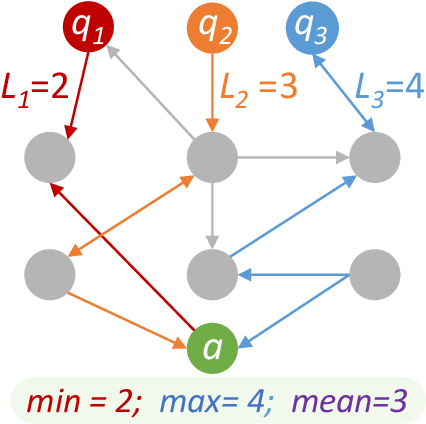 Figure 4 for RiddleSense: Answering Riddle Questions as Commonsense Reasoning