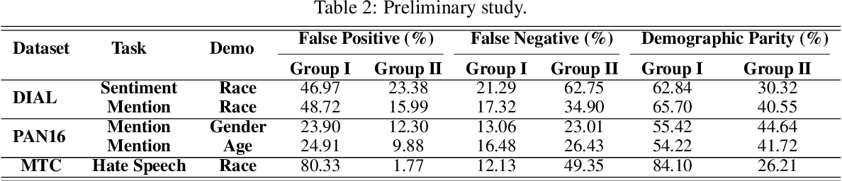 Figure 3 for The Authors Matter: Understanding and Mitigating Implicit Bias in Deep Text Classification