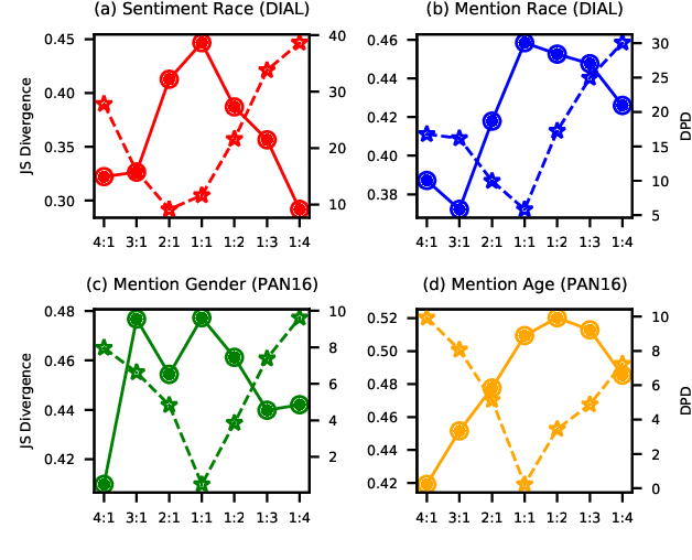 Figure 4 for The Authors Matter: Understanding and Mitigating Implicit Bias in Deep Text Classification