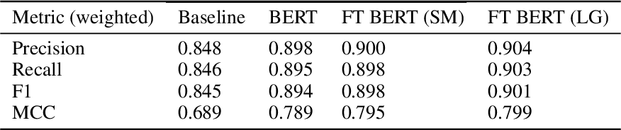 Figure 4 for BERT Goes to Law School: Quantifying the Competitive Advantage of Access to Large Legal Corpora in Contract Understanding