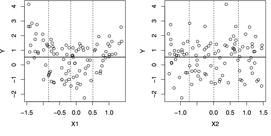 Figure 1 for Regression trees for longitudinal and multiresponse data