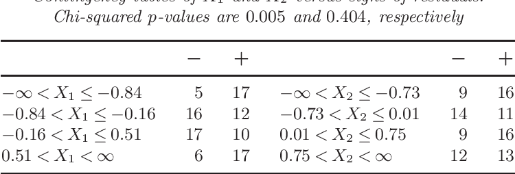 Figure 2 for Regression trees for longitudinal and multiresponse data