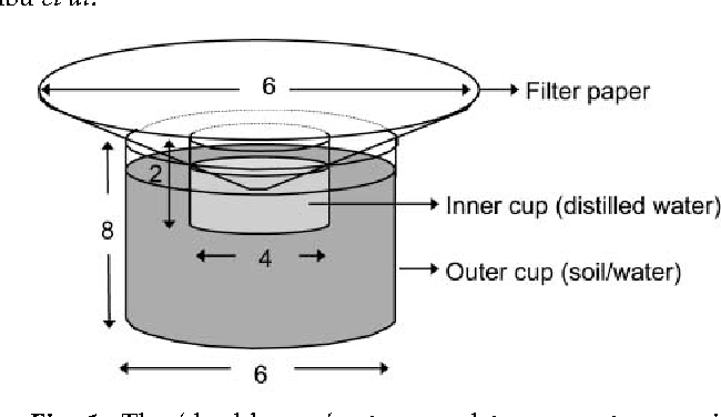 Fig. 1. The 'double-cup' setup used to prevent mosquitoes touching test substrates prior to or during oviposition. Dimensions are in centimetres.