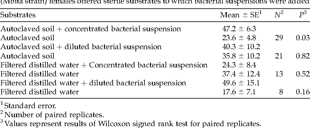 Table 2. Mean number of eggs laid by individual laboratory-reared Anopheles gambiae s.s. (Mbita strain) females offered sterile substrates to which bacterial suspensions were added