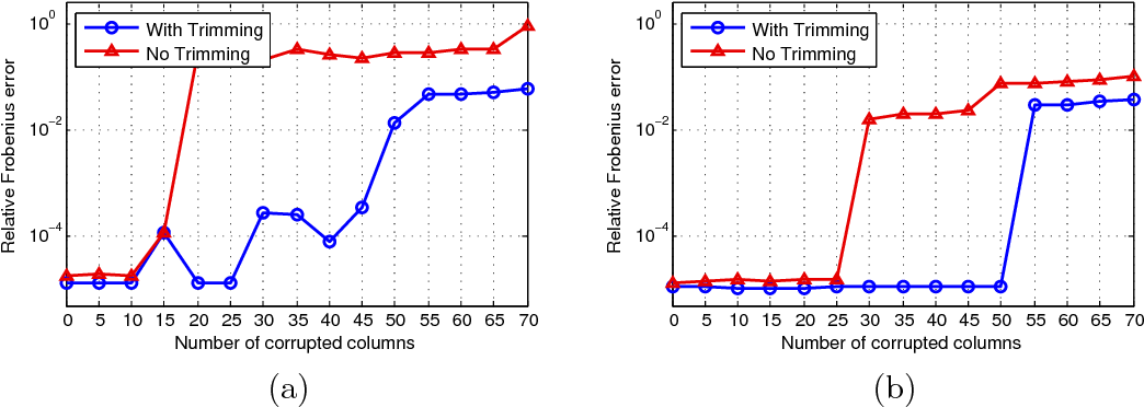Figure 1 for Matrix completion with column manipulation: Near-optimal sample-robustness-rank tradeoffs