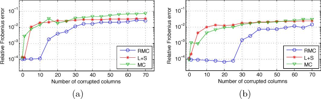 Figure 3 for Matrix completion with column manipulation: Near-optimal sample-robustness-rank tradeoffs