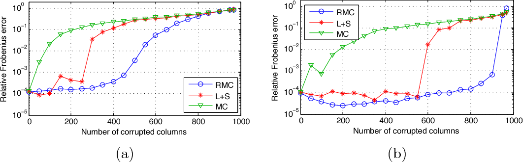 Figure 4 for Matrix completion with column manipulation: Near-optimal sample-robustness-rank tradeoffs