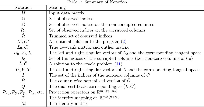 Figure 2 for Matrix completion with column manipulation: Near-optimal sample-robustness-rank tradeoffs