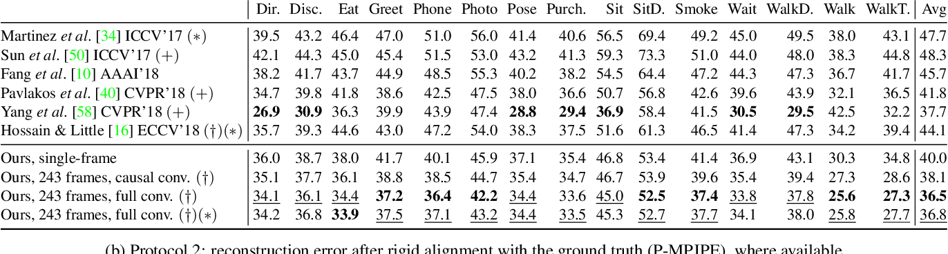Figure 2 for 3D human pose estimation in video with temporal convolutions and semi-supervised training