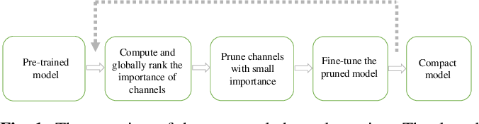 Figure 1 for Channel Pruning via Multi-Criteria based on Weight Dependency